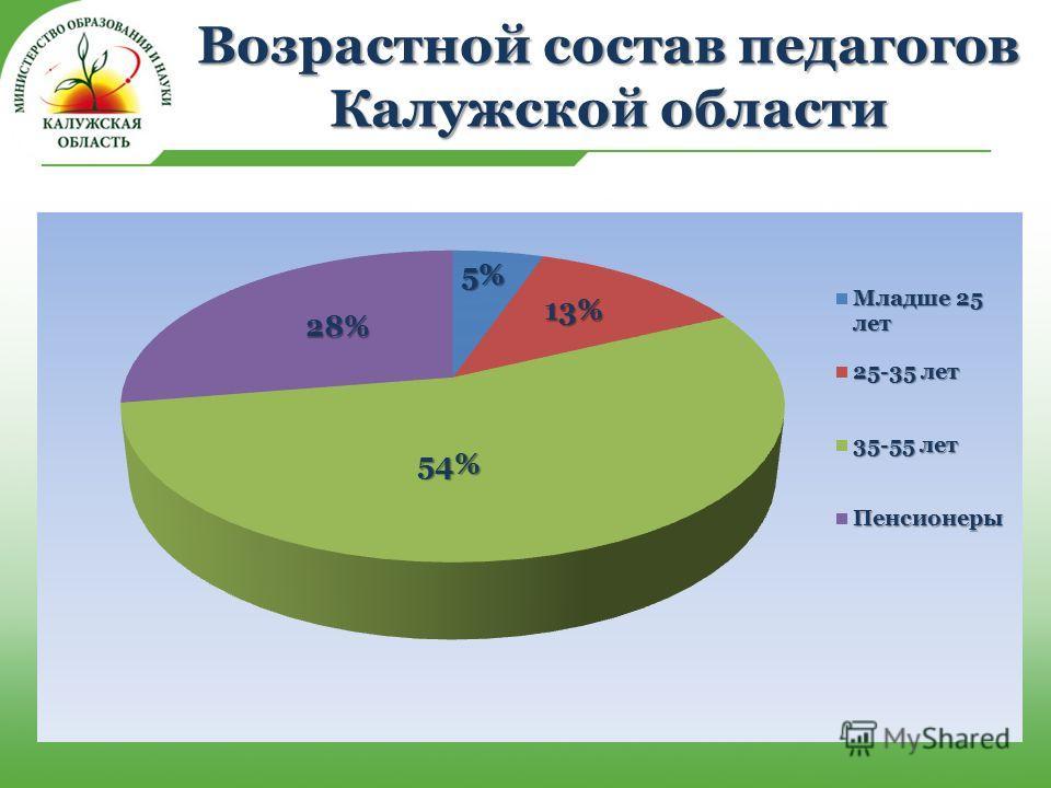 Возрастной состав педагогов Калужской области