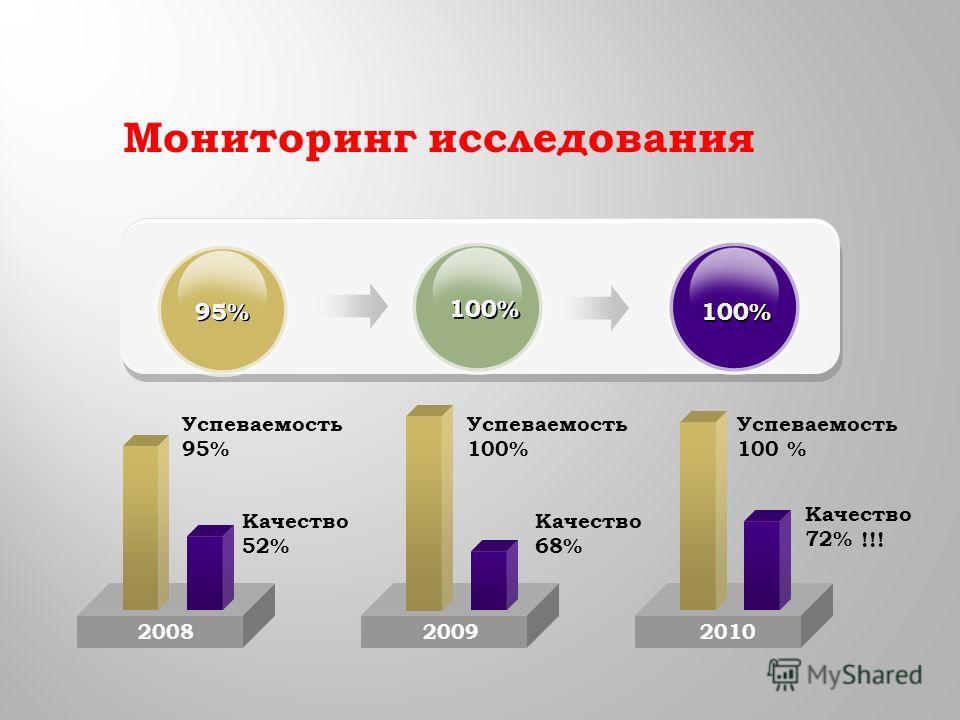2008 95% 100% 20092010 Успеваемость 95% Качество 52% Мониторинг исследования Успеваемость 100% Качество 68% Качество 72% !!!