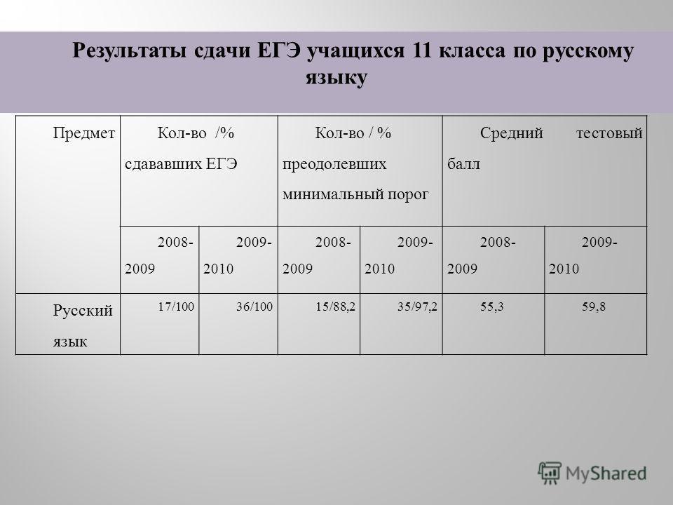 Предмет Кол-во /% сдававших ЕГЭ Кол-во / % преодолевших минимальный порог Средний тестовый балл 2008- 2009 2009- 2010 2008- 2009 2009- 2010 2008- 2009 2009- 2010 Русский язык 17/10036/10015/88,235/97,255,359,8 Результаты сдачи ЕГЭ учащихся 11 класса