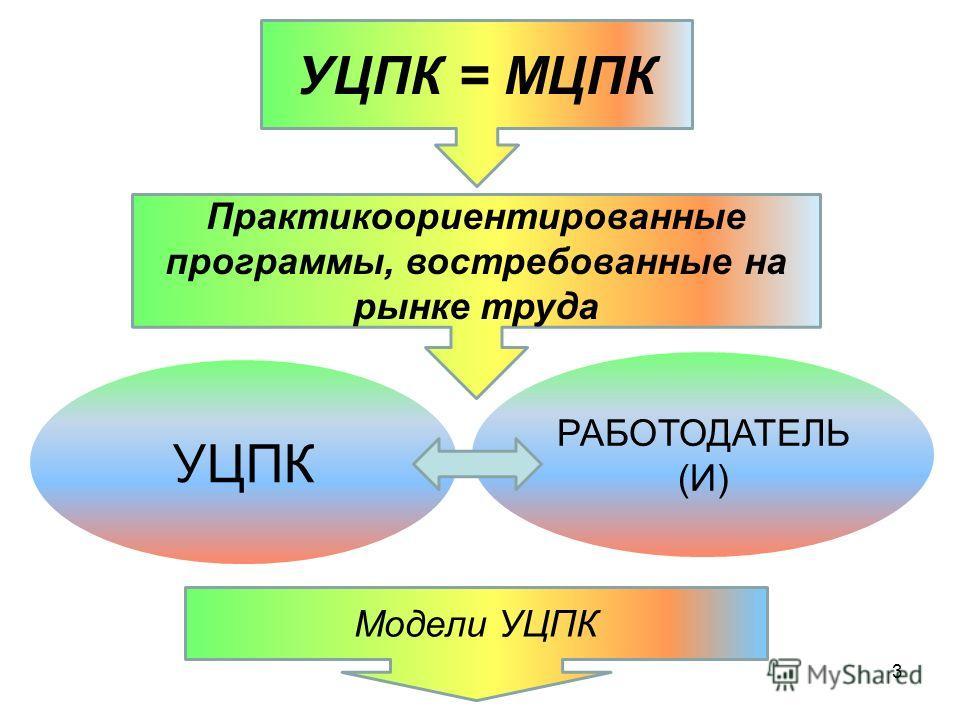 3 УЦПК = МЦПК Практикоориентированные программы, востребованные на рынке труда УЦПК РАБОТОДАТЕЛЬ (И) Модели УЦПК