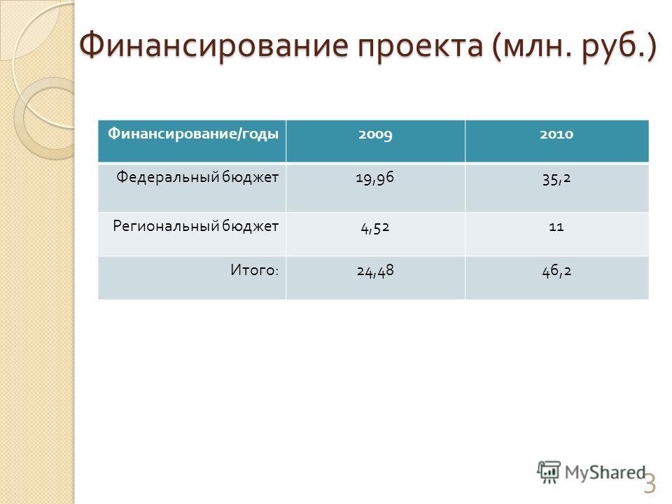 Финансирование проекта ( млн. руб.) Финансирование / годы 20092010 Федеральный бюджет 19,9635,2 Региональный бюджет 4,5211 Итого : 24,4846,2 3