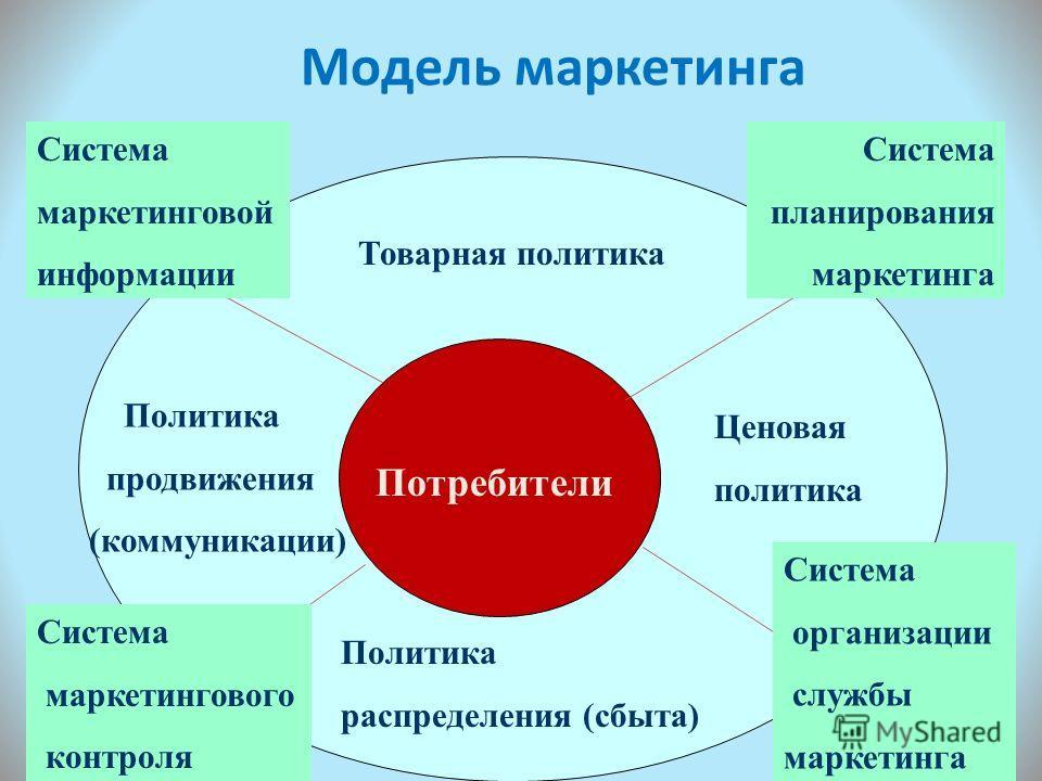 Модель маркетинга 16 Потребители Товарная политика Ценовая политика Политика распределения (сбыта) Политика продвижения (коммуникации) Система маркетинговой информации Система планирования маркетинга Система маркетингового контроля Система организаци