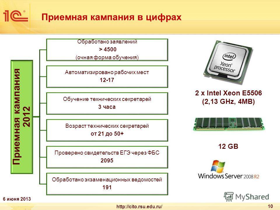 Приемная кампания в цифрах 10 http://cito.rsu.edu.ru/ Приемная кампания 2012 Обработано заявлений > 4500 (очная форма обучения) Автоматизировано рабочих мест 12-17 Обучение технических секретарей 3 часа Возраст технических секретарей от 21 до 50+ Про