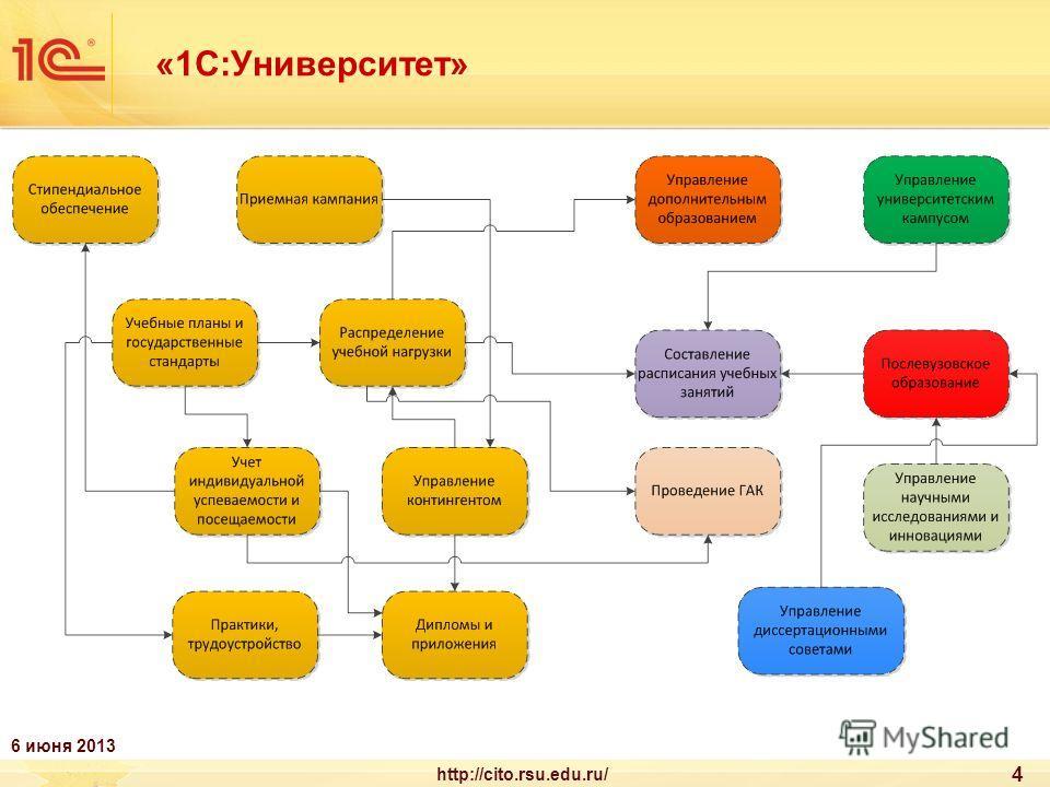 «1С:Университет» 4 http://cito.rsu.edu.ru/ 6 июня 2013