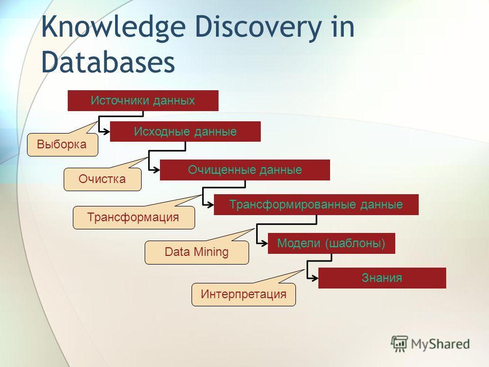 Knowledge Discovery in Databases Источники данных Исходные данные Очищенные данные Трансформированные данные Модели (шаблоны) Знания Выборка Очистка Трансформация Data Mining Интерпретация