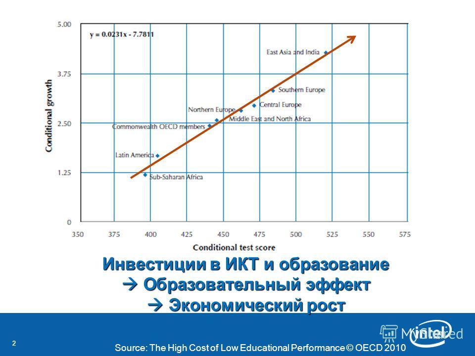 22 Инвестиции в ИКТ и образование Образовательный эффект Экономический рост Source: The High Cost of Low Educational Performance © OECD 2010