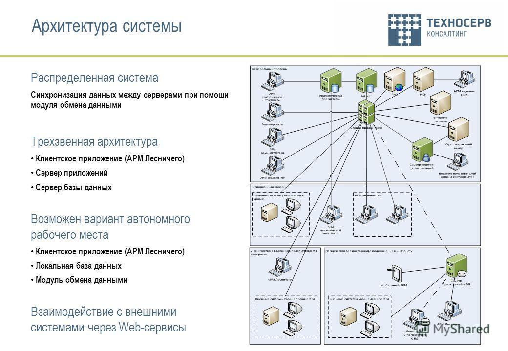 Слайд 4 Архитектура системы Распределенная система Синхронизация данных между серверами при помощи модуля обмена данными Трехзвенная архитектура Клиентское приложение (АРМ Лесничего) Сервер приложений Сервер базы данных Возможен вариант автономного р