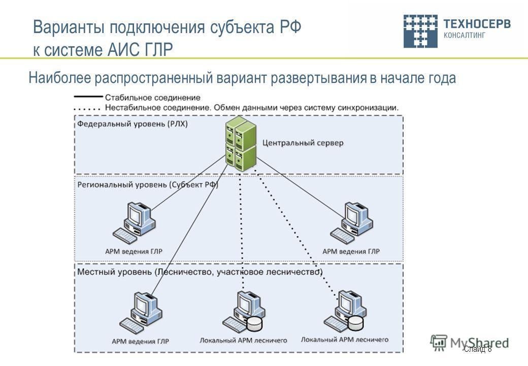 Слайд 8 Варианты подключения субъекта РФ к системе АИС ГЛР Наиболее распространенный вариант развертывания в начале года