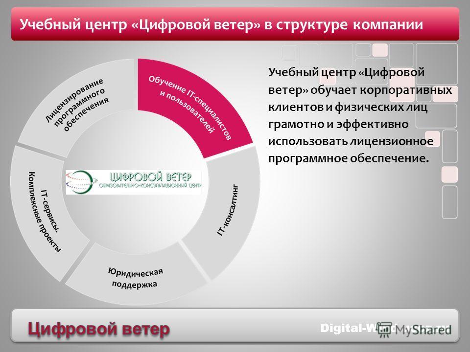 edu.softline.ru Учебный центр «Цифровой ветер» в структуре компании Учебный центр «Цифровой ветер» обучает корпоративных клиентов и физических лиц грамотно и эффективно использовать лицензионное программное обеспечение. Digital-Wind.ucoz.ru