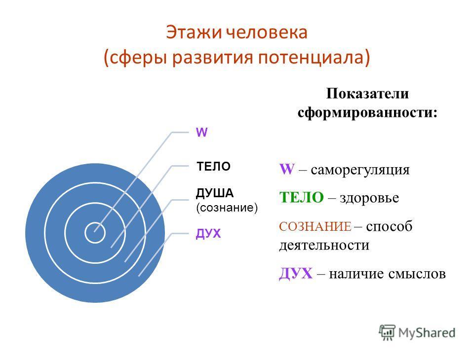 Этажи человека (сферы развития потенциала) Показатели сформированности: W – саморегуляция ТЕЛО – здоровье СОЗНАНИЕ – способ деятельности ДУХ – наличие смыслов