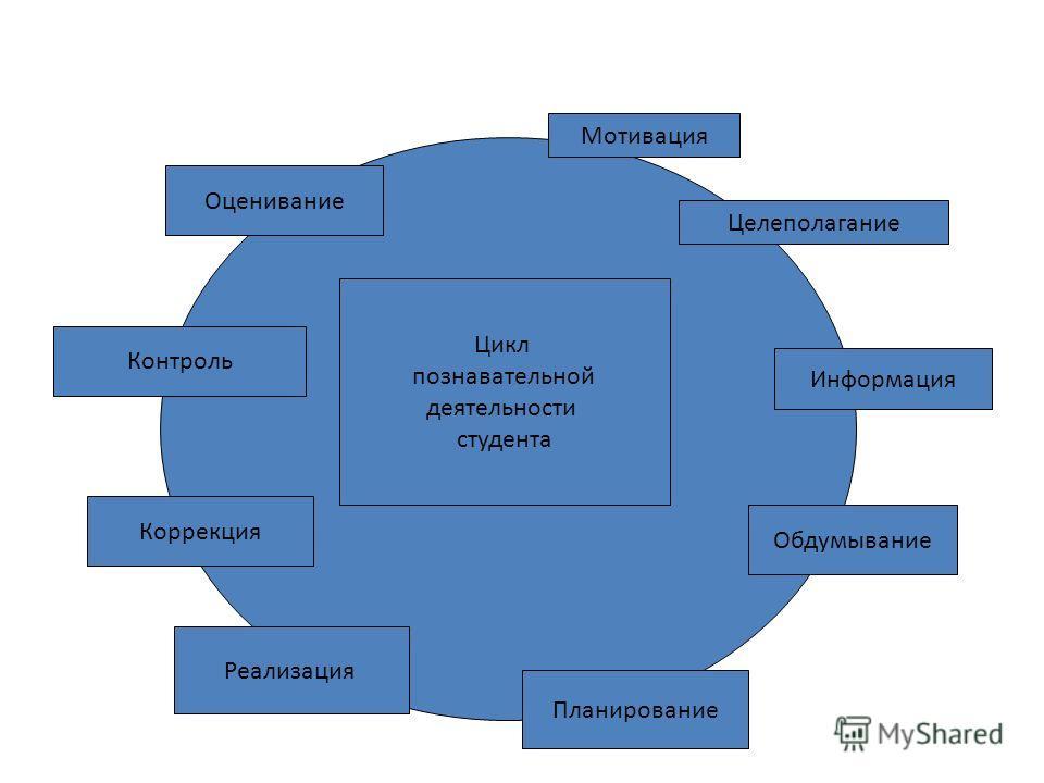 Мотивация Целеполагание Цикл познавательной деятельности студента Информация Обдумывание Планирование Реализация Контроль Оценивание Коррекция