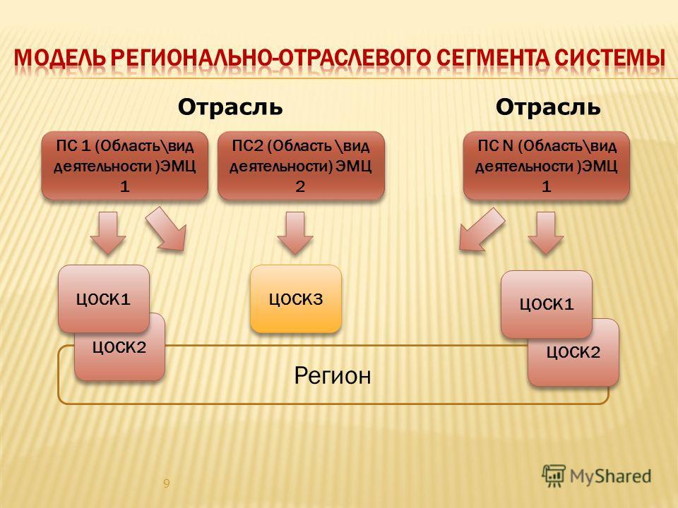 Регион 9 ПС2 (Область \вид деятельности) ЭМЦ 2 ЦОСК2 ПС 1 (Область\вид деятельности )ЭМЦ 1 ПС N (Область\вид деятельности )ЭМЦ 1 ЦОСК1 ЦОСК2 ЦОСК3 ЦОСК1 Отрасль
