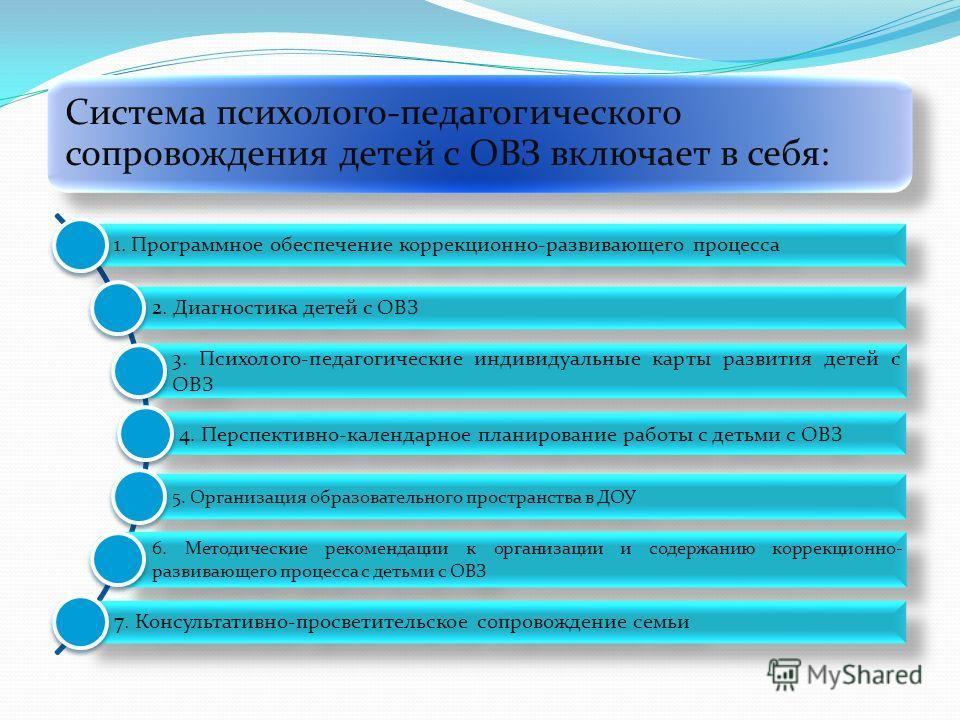 Система психолого-педагогического сопровождения детей с ОВЗ включает в себя: 1. Программное обеспечение коррекционно-развивающего процесса 2. Диагностика детей с ОВЗ 3. Психолого-педагогические индивидуальные карты развития детей с ОВЗ 4. Перспективн