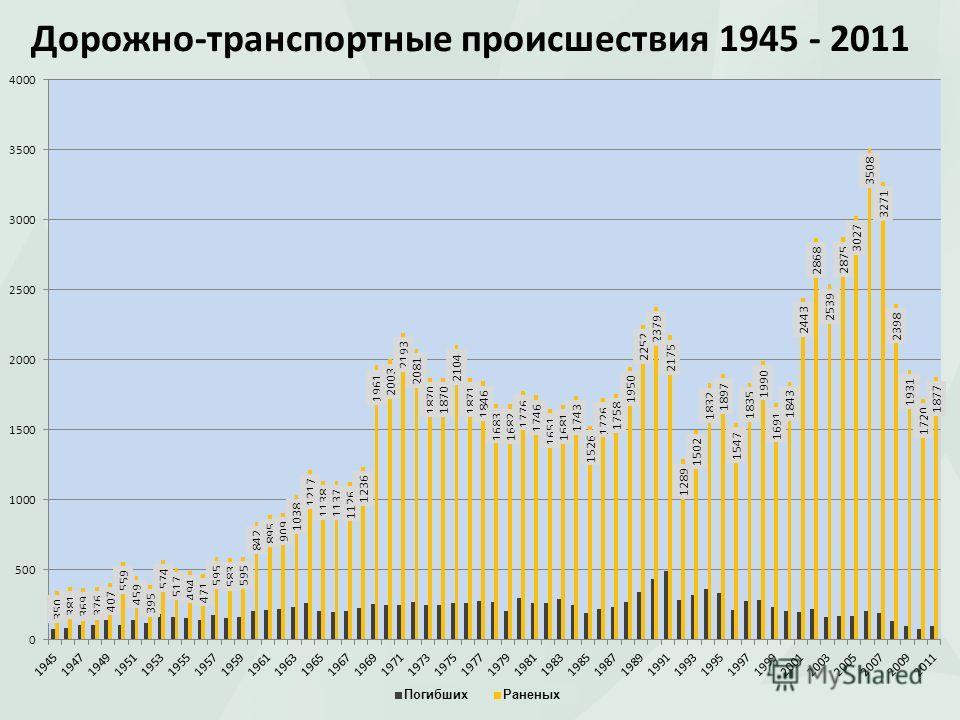 Дорожно-транспортные происшествия 1945 - 2011 ПогибшихРаненых