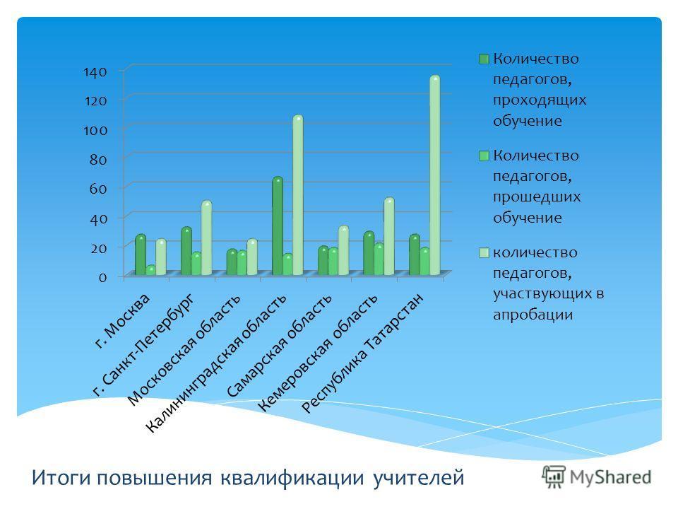 Итоги повышения квалификации учителей