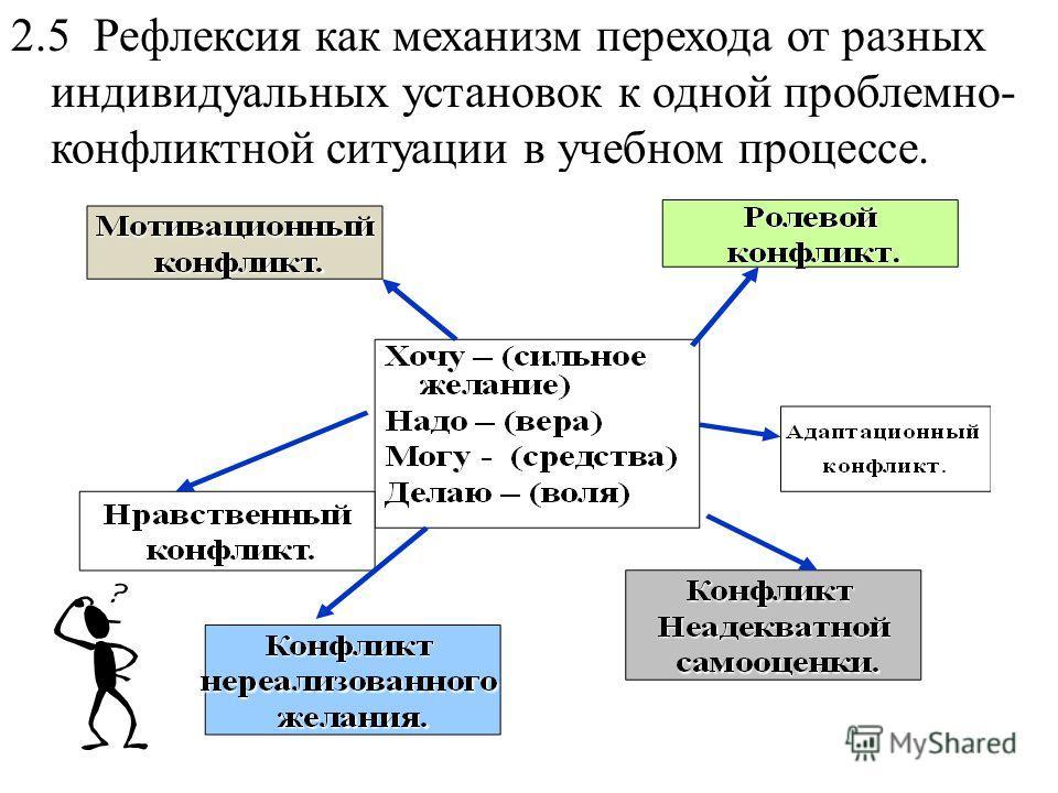 2.5 Рефлексия как механизм перехода от разных индивидуальных установок к одной проблемно- конфликтной ситуации в учебном процессе.
