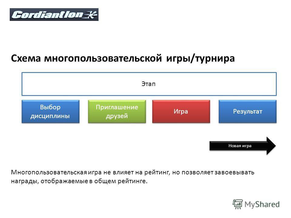 Схема многопользовательской игры/турнира Этап Выбор дисциплины Приглашение друзей Игра Результат Новая игра Многопользовательская игра не влияет на рейтинг, но позволяет завоевывать награды, отображаемые в общем рейтинге.