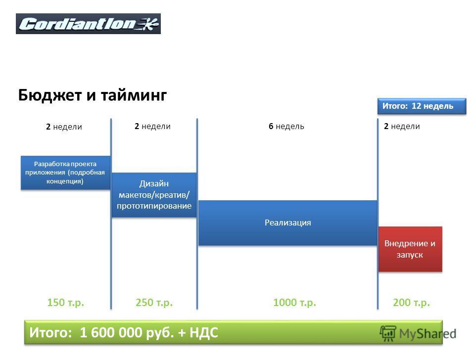 Бюджет и тайминг Разработка проекта приложения (подробная концепция) Дизайн макетов/креатив/ прототипирование Реализация Внедрение и запуск 2 недели 6 недель2 недели 150 т.р.250 т.р.1000 т.р.200 т.р. Итого: 1 600 000 руб. + НДС Итого: 12 недель