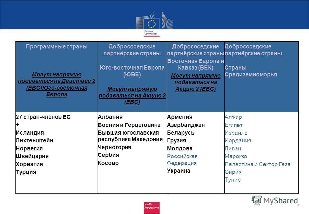 Программные страны Могут напрямую подаваться на Действие 2 (ЕВС)Юго-восточная Европа Добрососедские партнёрские страны Юго-восточная Европа (ЮВЕ) Могут напрямую подаваться на Акцию 2 (ЕВС) Добрососедские партнёрские страны Восточная Европа и Кавказ (