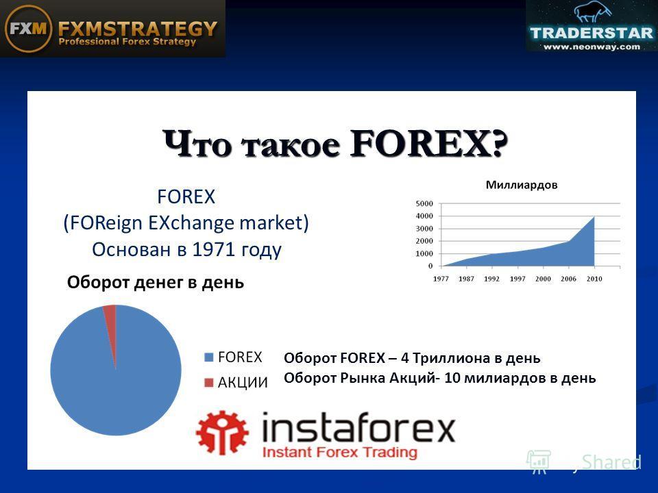 Что такое FOREX? FOREX (FOReign EXchange market) Основан в 1971 году Оборот FOREX – 4 Триллиона в день Оборот Рынка Акций- 10 милиардов в день