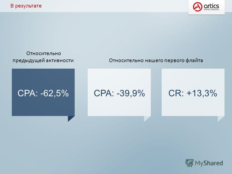 В результате СPA: -39,9%CR: +13,3%CPA: -62,5% Относительно предыдущей активности Относительно нашего первого флайта