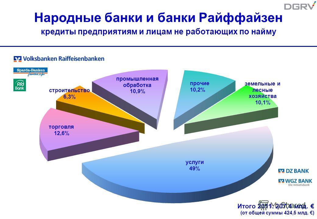 Народные банки и банки Райффайзен кредиты предприятиям и лицам не работающих по найму Итого 2011: 207,4 млд. (от общей суммы 424,5 млд. )