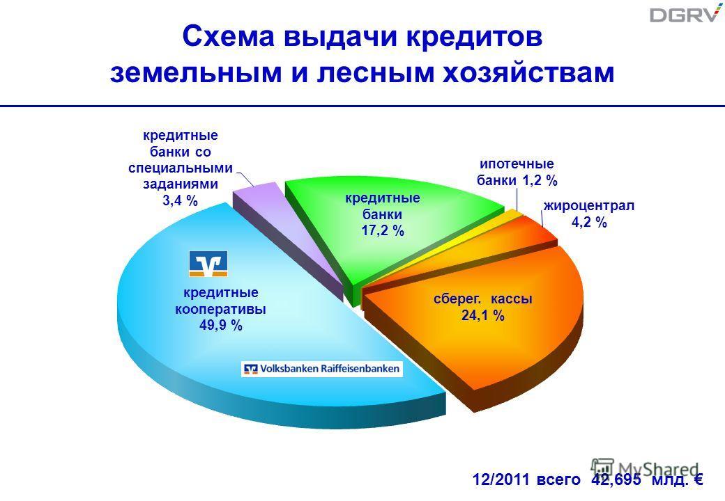 Схема выдачи кредитов земельным и лесным хозяйствам 12/2011 всего 42,695 млд.