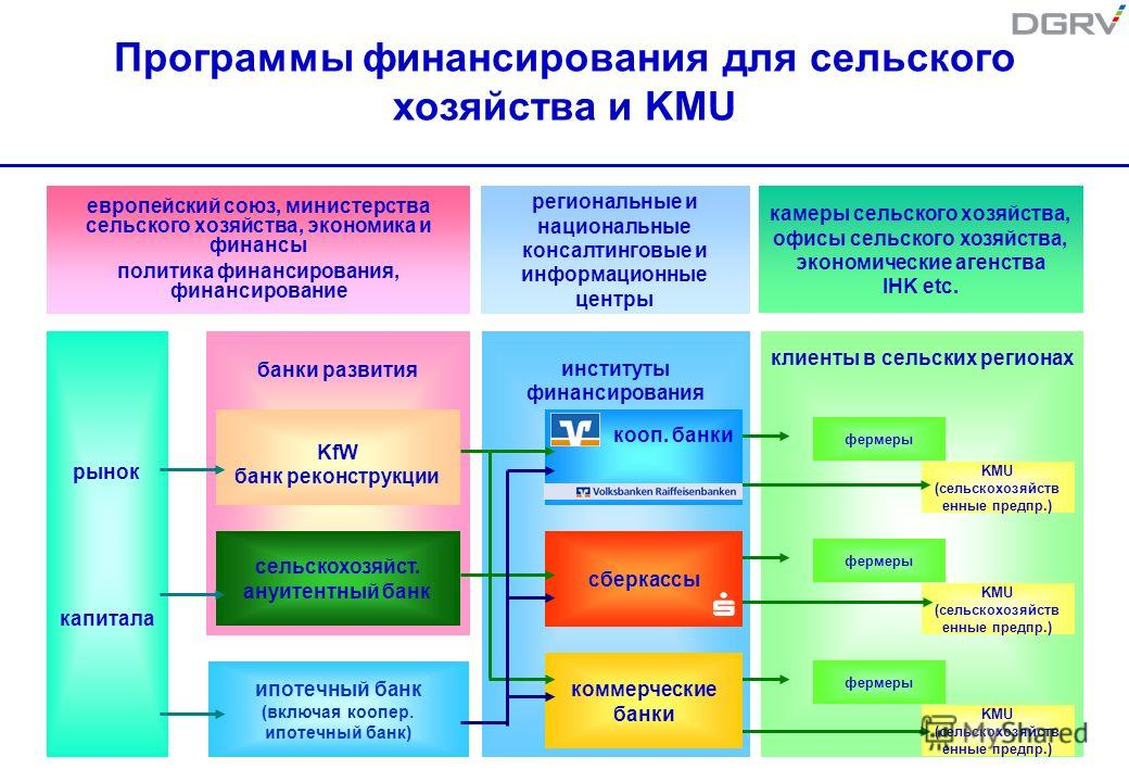 институты финансирования рынок капитала европейский союз, министерства сельского хозяйства, экономика и финансы политика финансирования, финансирование камеры сельского хозяйства, офисы сельского хозяйства, экономические агенства IHK etc. региональны