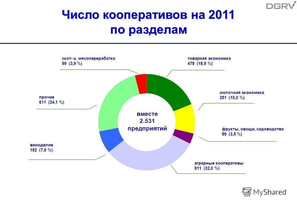 Число кооперативов на 2011 по разделам вместе 2.531 предприятий скот- u. мясопереработка 99 (3,9 %) прочие 611 (24,1 %) товарная экономика 478 (18,9 %) виноделие 192 (7,6 %) молочная экономика 251 (10,0 %) фрукты, овощи, садоводство 89 (3,5 %) аграрн