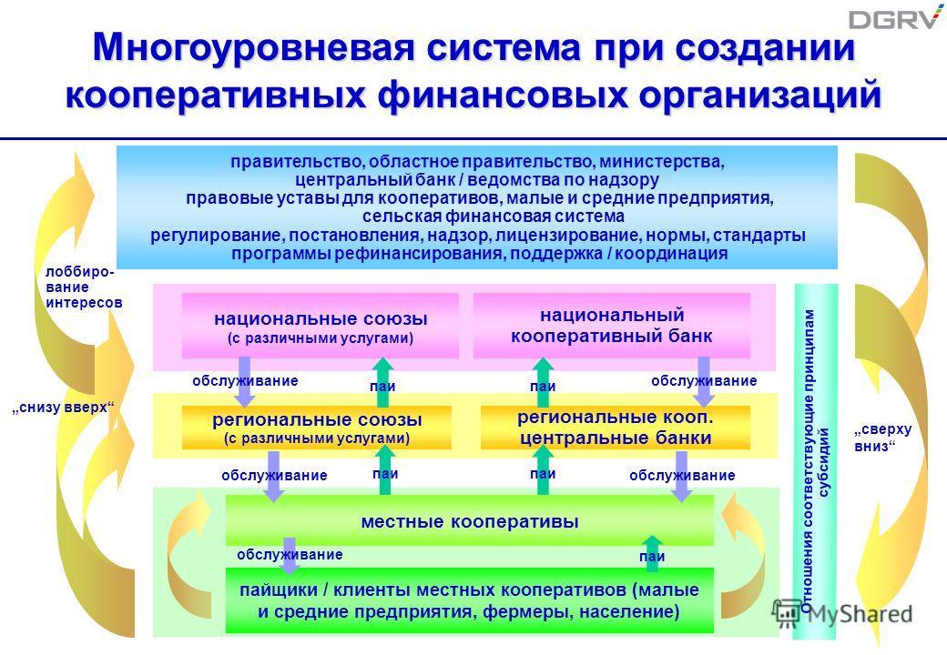Многоуровневая система при создании кооперативных финансовых организаций правительство, областное правительство, министерства, центральный банк / ведомства по надзору правовые уставы для кооперативов, малые и средние предприятия, сельская финансовая