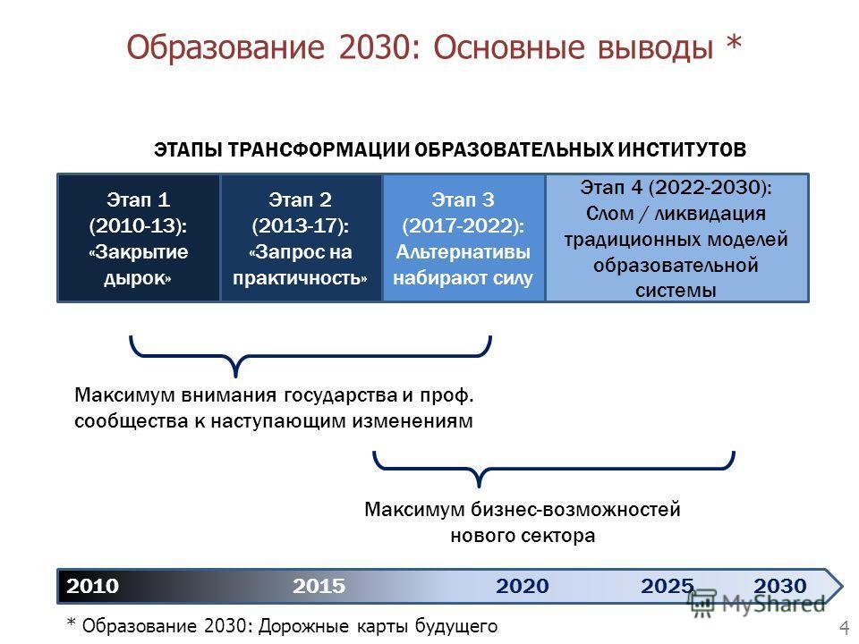 2010 20152020 20252030 Этап 1 (2010-13): «Закрытие дырок» Этап 2 (2013-17): «Запрос на практичность» Этап 3 (2017-2022): Альтернативы набирают силу Этап 4 (2022-2030): Слом / ликвидация традиционных моделей образовательной системы Максимум внимания г