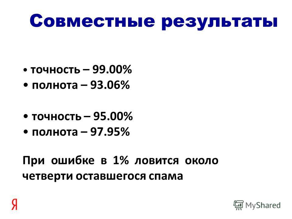 точность – 99.00% полнота – 93.06% точность – 95.00% полнота – 97.95% Совместные результаты При ошибке в 1% ловится около четверти оставшегося спама