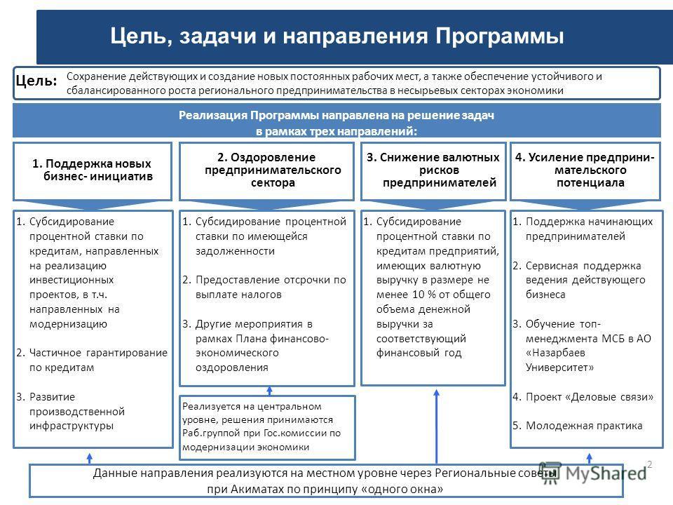 Цель, задачи и направления Программы 2 Сохранение действующих и создание новых постоянных рабочих мест, а также обеспечение устойчивого и сбалансированного роста регионального предпринимательства в несырьевых секторах экономики Цель: 1.Субсидирование