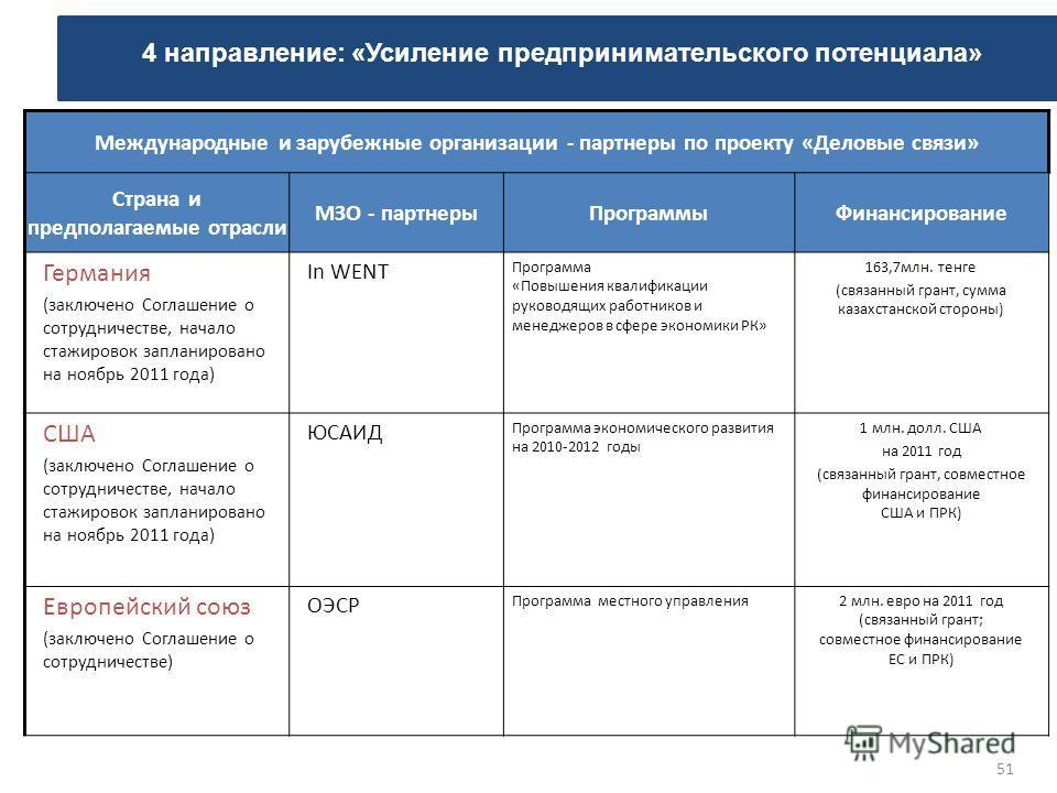 51 Международные и зарубежные организации - партнеры по проекту «Деловые связи» Страна и предполагаемые отрасли МЗО - партнерыПрограммыФинансирование Германия (заключено Соглашение о сотрудничестве, начало стажировок запланировано на ноябрь 2011 года