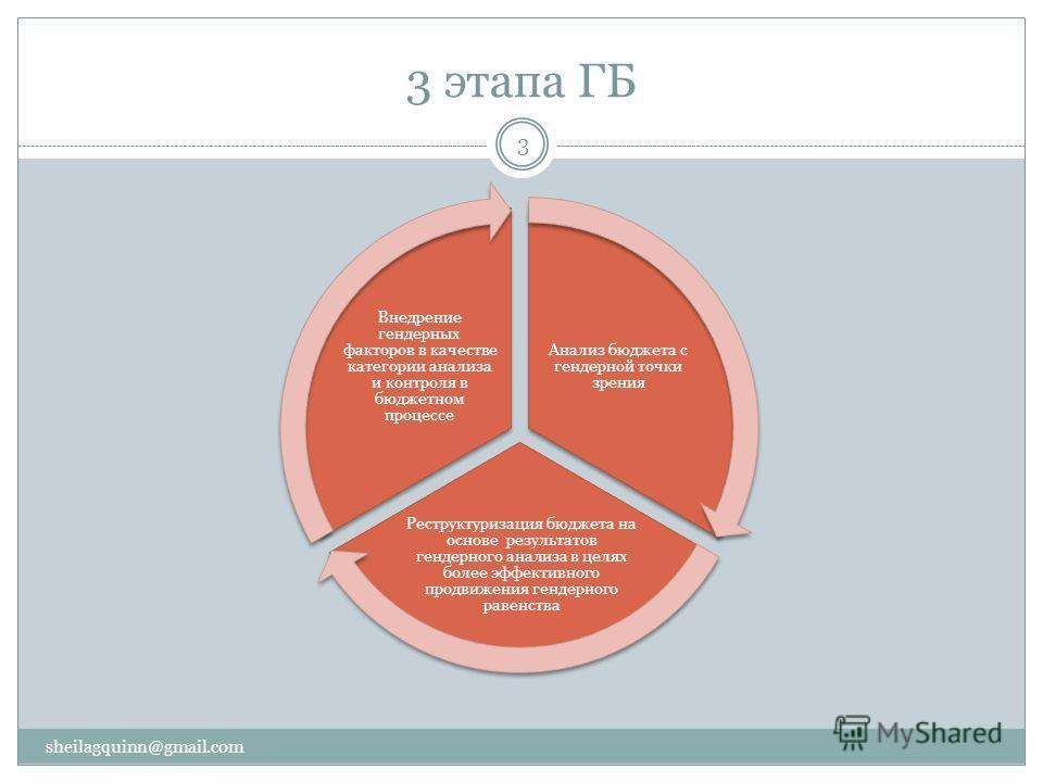 3 этапа ГБ sheilagquinn@gmail.com 3 Анализ бюджета с гендерной точки зрения Реструктуризация бюджета на основе результатов гендерного анализа в целях более эффективного продвижения гендерного равенства Внедрение гендерных факторов в качестве категори