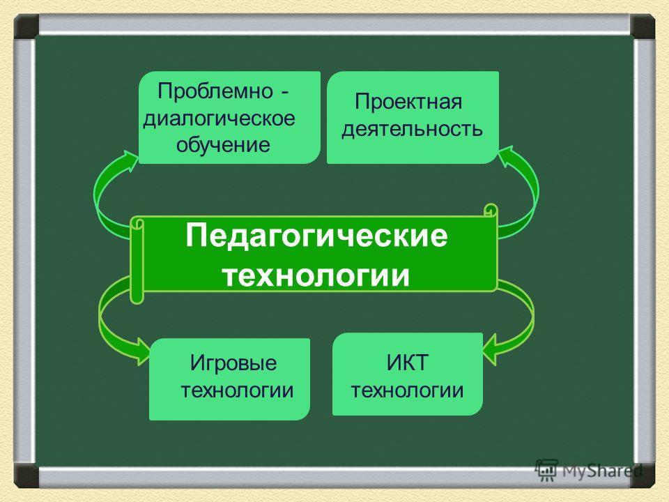 Педагогические технологии Игровые технологии ИКТ технологии Проблемно - диалогическое обучение Проектная деятельность