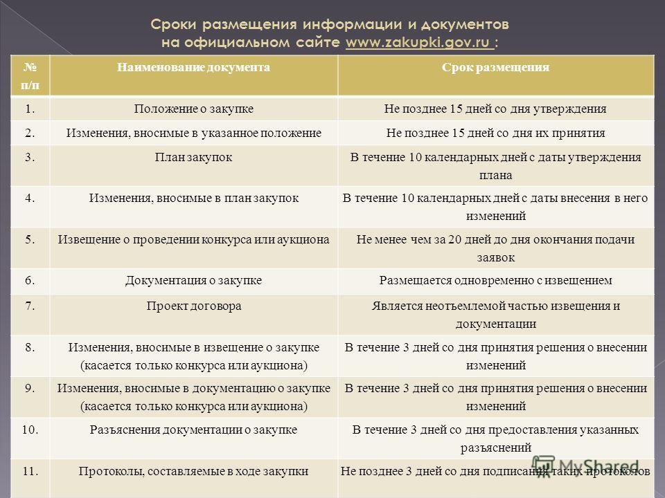 Сроки размещения информации и документов на официальном сайте www.zakupki.gov.ru : п/п Наименование документаСрок размещения 1.Положение о закупкеНе позднее 15 дней со дня утверждения 2.Изменения, вносимые в указанное положениеНе позднее 15 дней со д