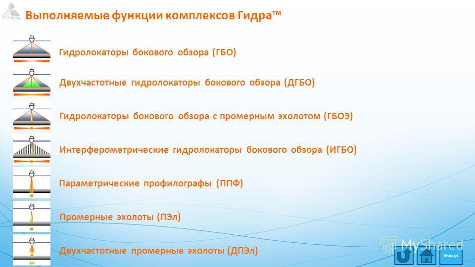 Выполняемые функции комплексов Гидра Двухчастотные гидролокаторы бокового обзора (ДГБО)Гидролокаторы бокового обзора с промерным эхолотом (ГБОЭ)Интерферометрические гидролокаторы бокового обзора (ИГБО)Параметрические профилографы (ППФ)Промерные эхоло