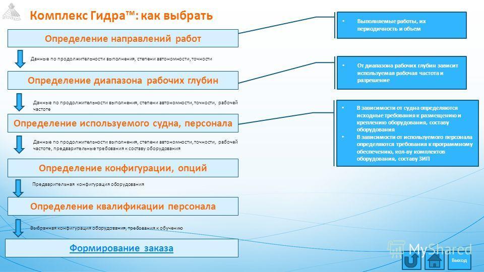 Комплекс Гидра: как выбрать Определение направлений работ Выполняемые работы, их периодичность и объем Определение диапазона рабочих глубин Определение конфигурации, опций Определение используемого судна, персонала Определение квалификации персонала