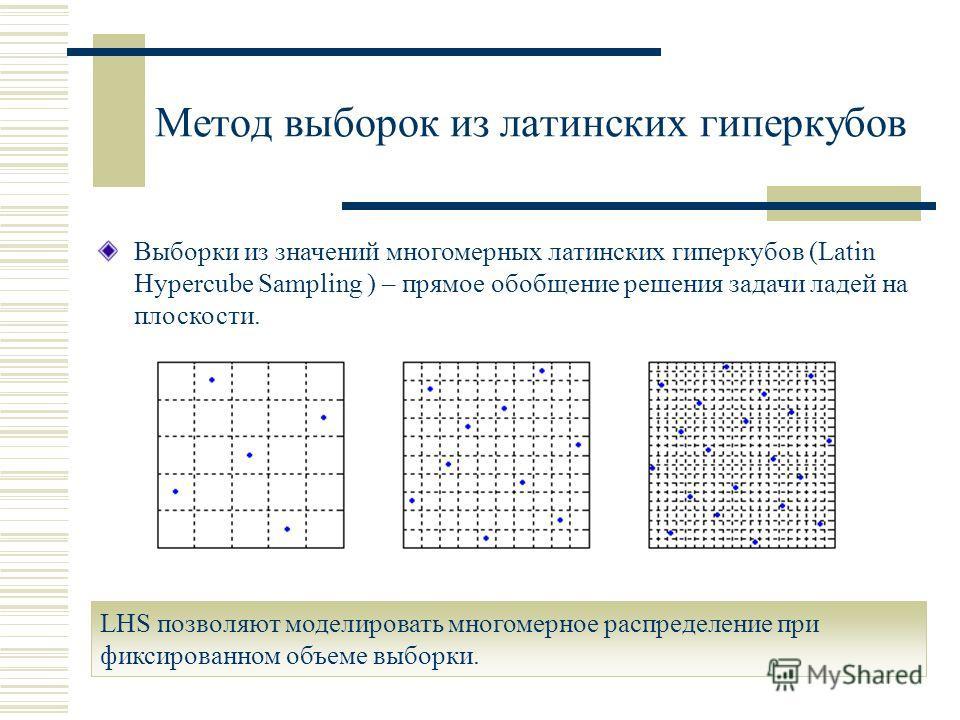 Метод выборок из латинских гиперкубов Выборки из значений многомерных латинских гиперкубов (Latin Hypercube Sampling ) – прямое обобщение решения задачи ладей на плоскости. LHS позволяют моделировать многомерное распределение при фиксированном объеме
