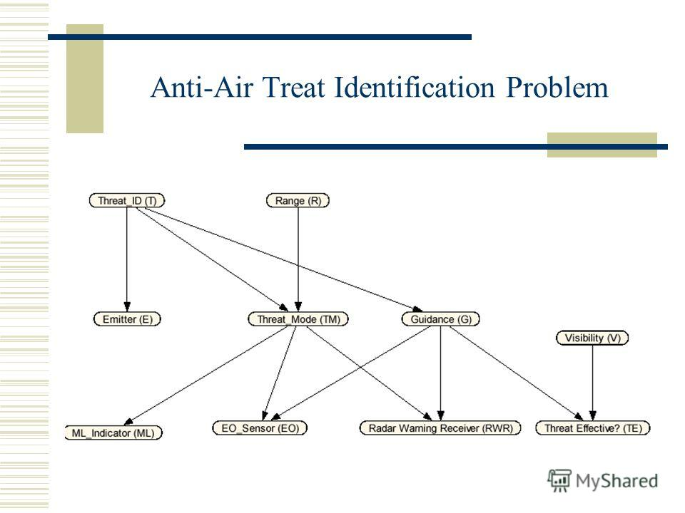 Anti-Air Treat Identification Problem