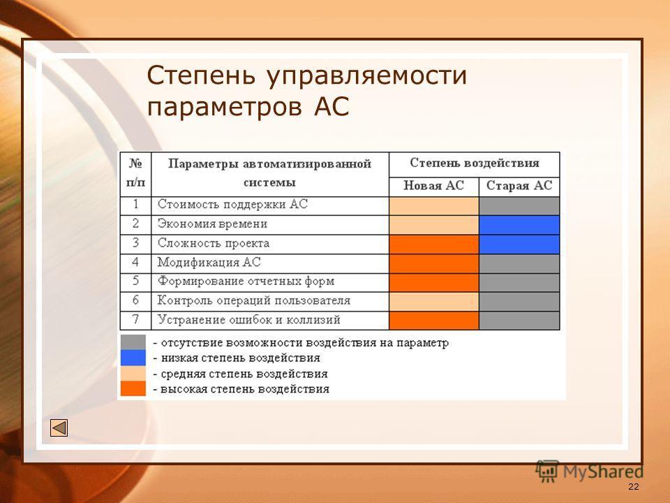 22 Степень управляемости параметров АС