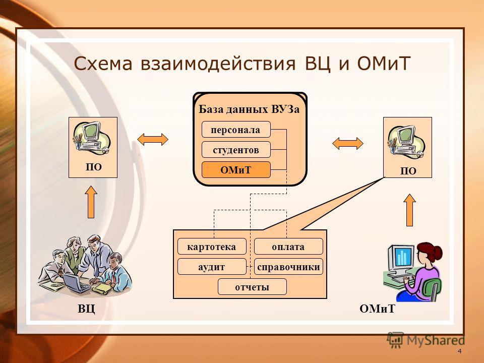 4 Схема взаимодействия ВЦ и ОМиТ База данных ВУЗа персонала ВЦ ПО картотекаоплата аудитсправочники отчеты ОМиТ студентов ОМиТ