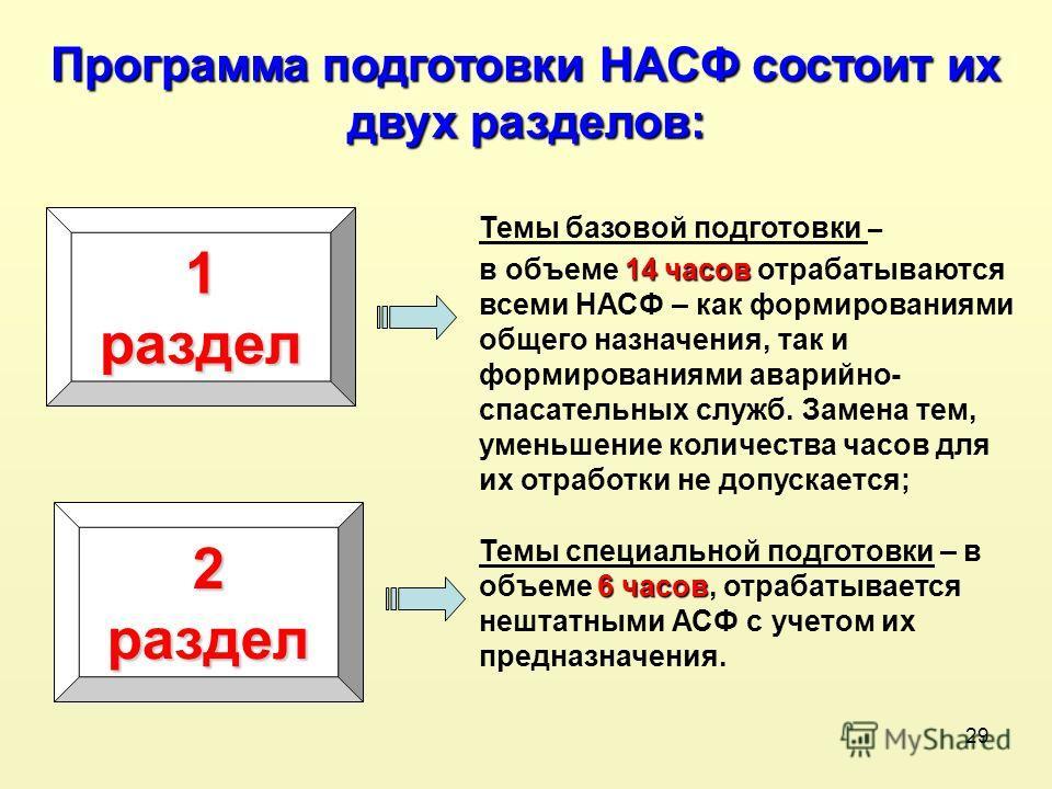 29 1 раздел Программа подготовки НАСФ состоит их двух разделов: Темы базовой подготовки – 14 часов в объеме 14 часов отрабатываются всеми НАСФ – как формированиями общего назначения, так и формированиями аварийно- спасательных служб. Замена тем, умен