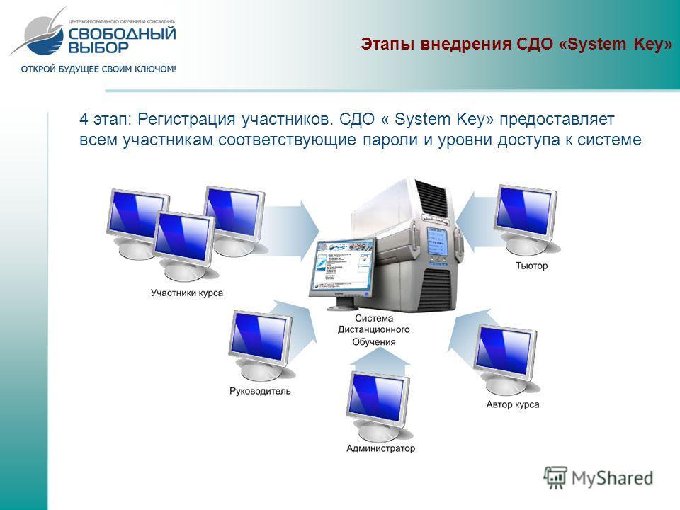 4 этап: Регистрация участников. СДО « System Key» предоставляет всем участникам соответствующие пароли и уровни доступа к системе Этапы внедрения СДО «System Key»