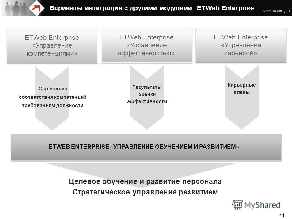 www.axesmg.ru 10 Содержание Цели автоматизации Варианты интеграции с другими модулями ETWeb Enterprise Screen shots Контакты Возможности Модуля «Управление обучением и развитием» ETWeb Enterprise