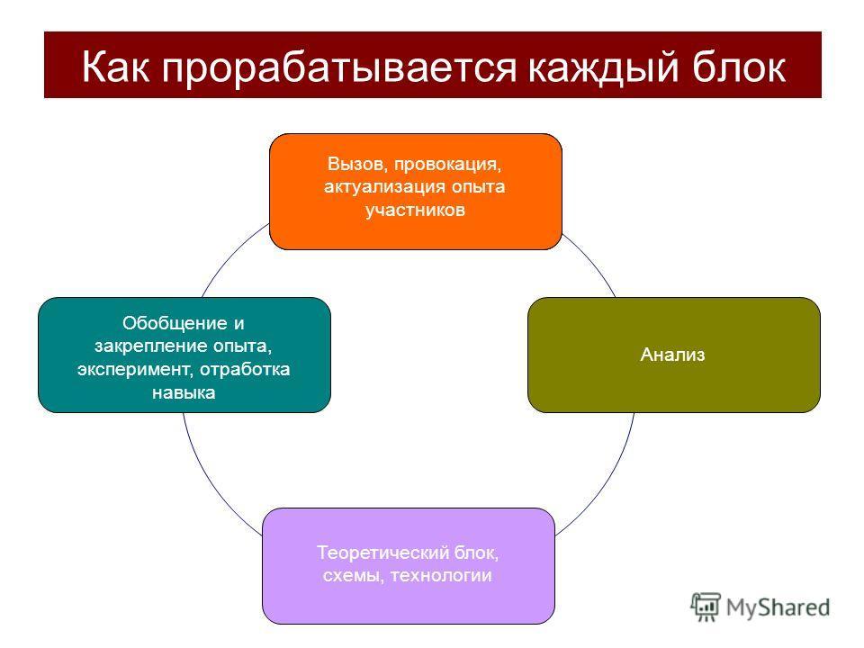 Как прорабатывается каждый блок Вызов, провокация, актуализация опыта участников Анализ Теоретический блок, схемы, технологии Вызов, провокация, актуализация опыта участников Обобщение и закрепление опыта, эксперимент, отработка навыка