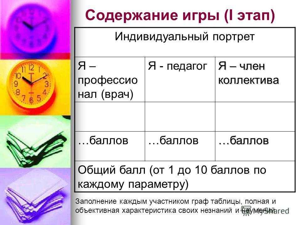 Содержание игры (I этап) Индивидуальный портрет Я – профессио нал (врач) Я - педагог Я – член коллектива …баллов …баллов Общий балл (от 1 до 10 баллов по каждому параметру) Заполнение каждым участником граф таблицы, полная и объективная характеристик