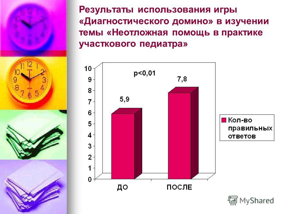 Результаты использования игры «Диагностического домино» в изучении темы «Неотложная помощь в практике участкового педиатра» р