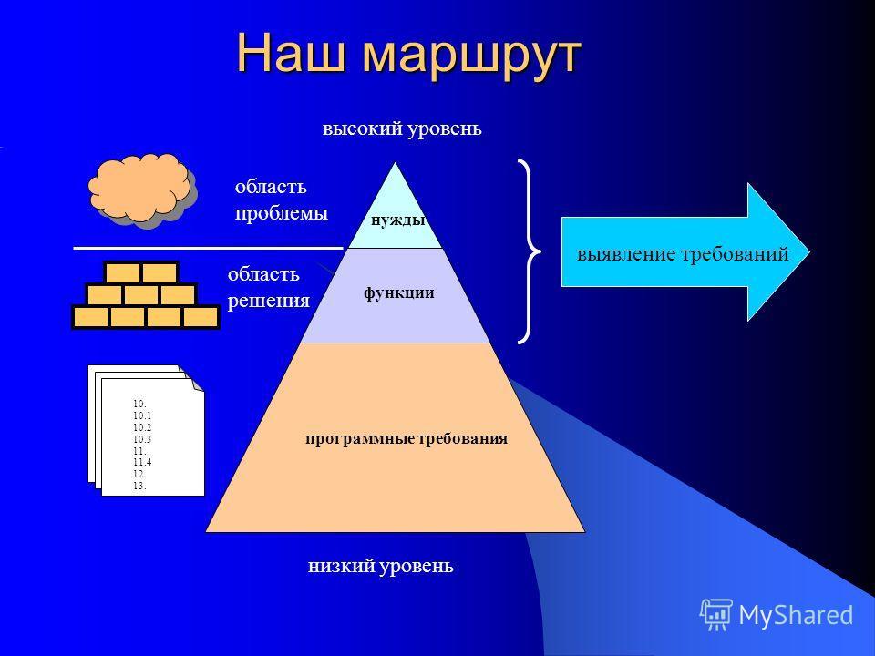 Наш маршрут функции нужды программные требования 10. 10.1 10.2 10.3 11. 11.4 12. 13. область решения высокий уровень низкий уровень выявление требований область проблемы